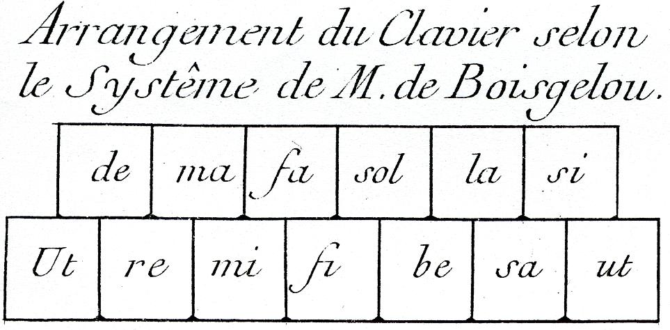 Boisgelou-clavier